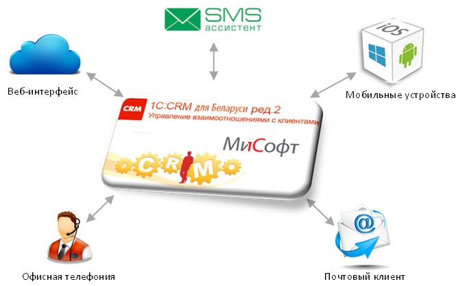 Система crm интеграция с 1с вики в битрикс24