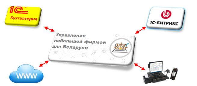 Услуги программиста по программе 1с бухгалтерия минск бесплатный сервер обновления 1с